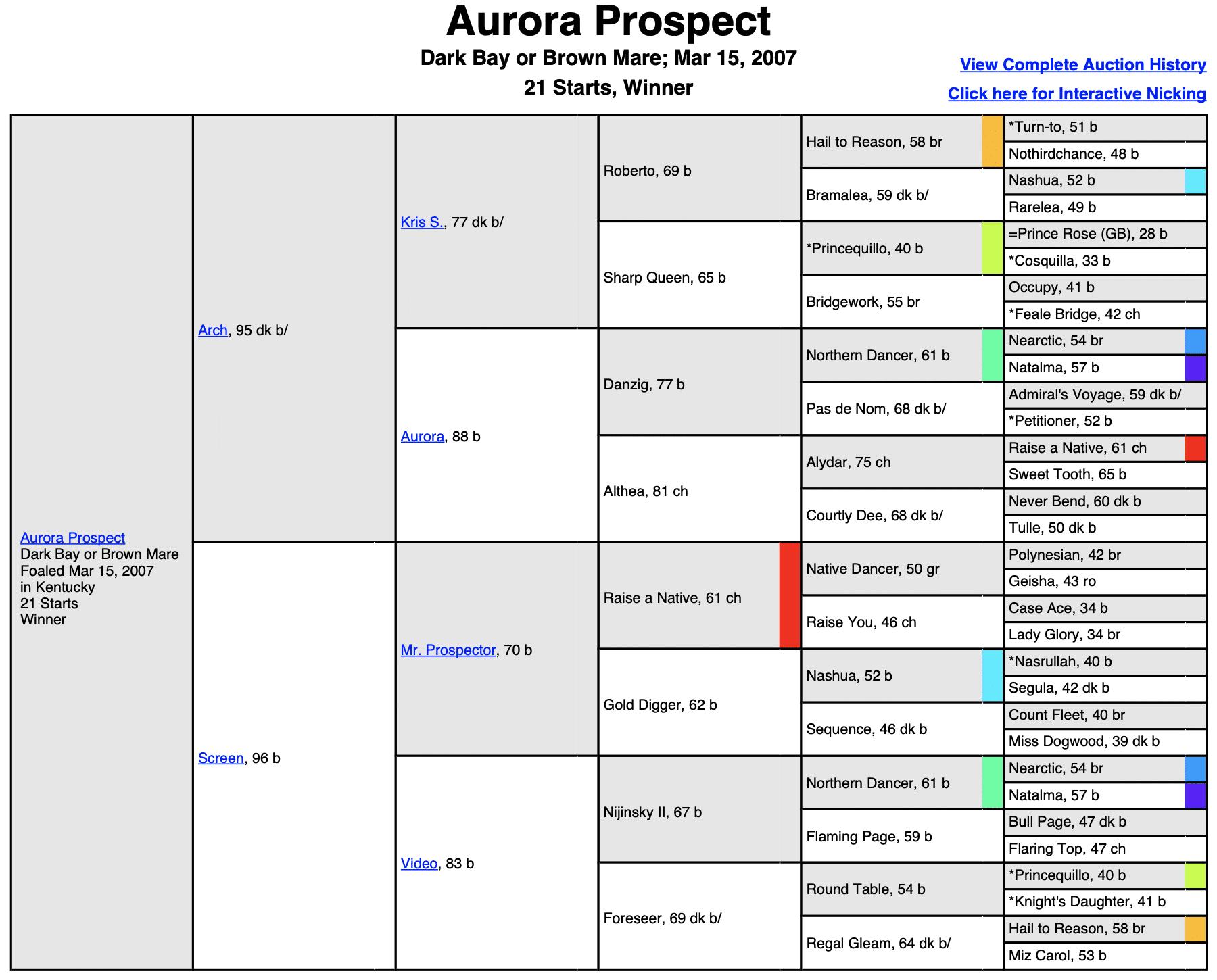"Aurora Prospect ""Rory"""