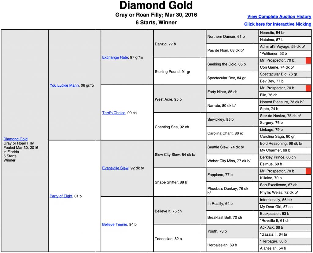 Diamond Gold Pedigree