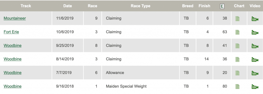 Diamond Gold Race Results