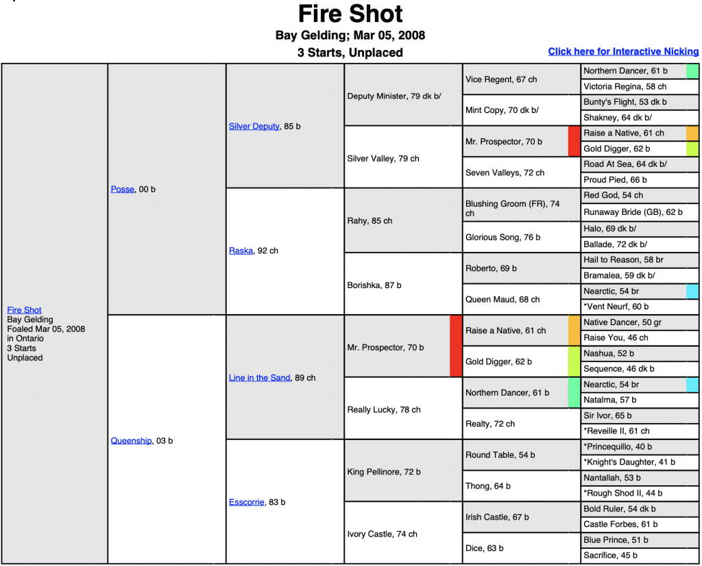 Fire Shot Pedigree